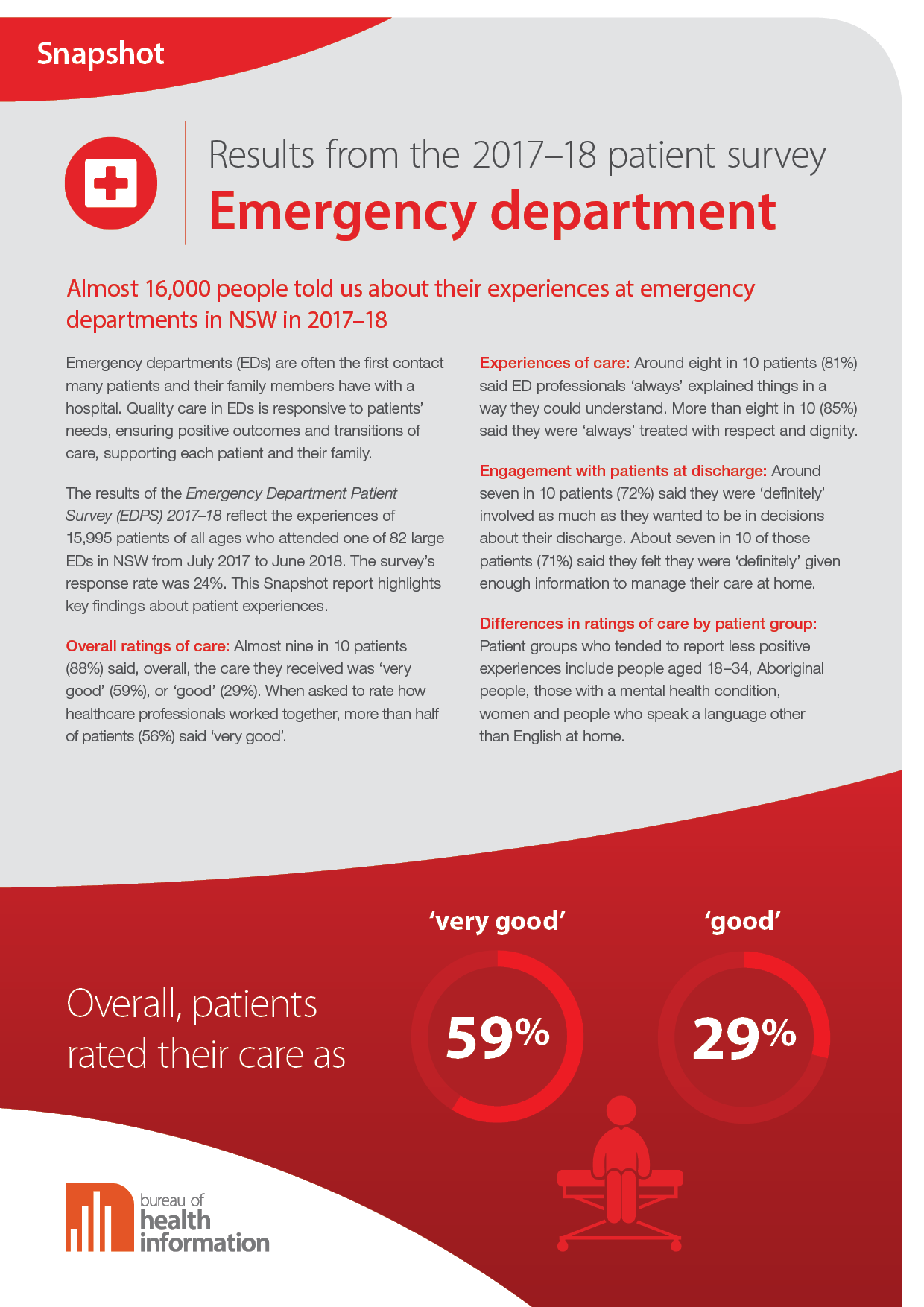 Emergency Department Patient Survey results for July 2017–June 2018 cover image